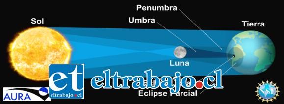 VIENE EL ECLIPSE.- De forma parcial, el eclipse podrá verse desde gran parte de América del Sur en países como Bolivia, Ecuador, Perú, Colombia, Uruguay, Brasil y Paraguay.