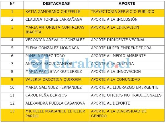 Estos son los nombres de las mujeres destacadas por el Municipio en el marco del Día Mundial de la Mujer 2020, en San Felipe.