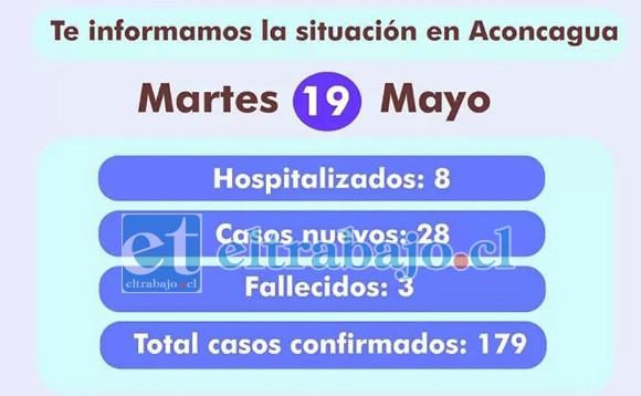 Este es el total a la fecha desde que se dio a conocer el primer caso de Covid-19.