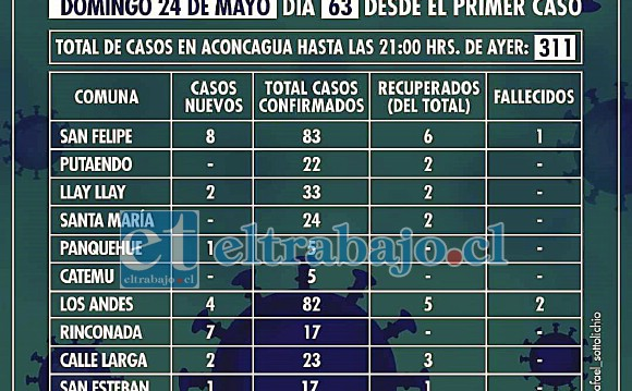 El cuadro de casos correspondiente al día 24 de mayo del 2020.
