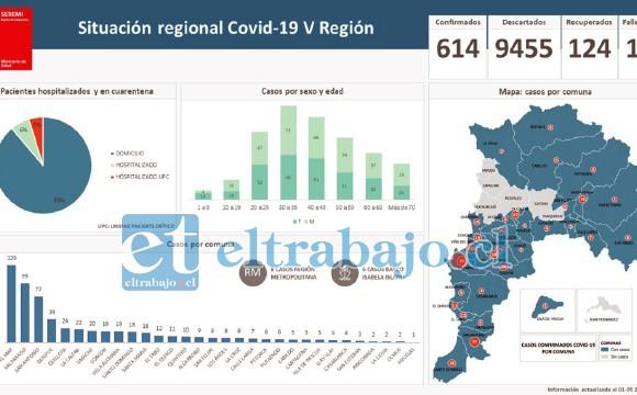 Así muestran las cifras de la enfermedad las autoridades de Salud en la V Región.