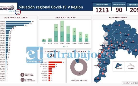 Este es el mapa de contagio en todas las ciudades de la Quinta Región.