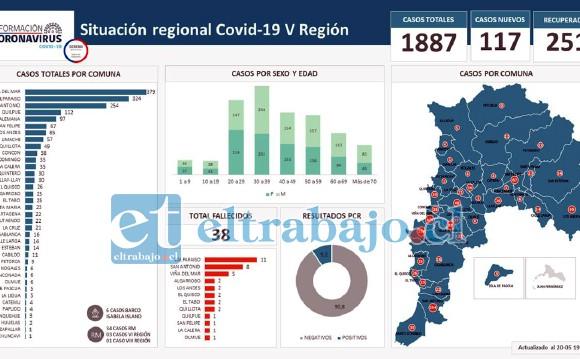 El cuadro de casos para toda la Quinta Región, donde San Felipe figura en el sexto lugar con 67 casos (izquierda)